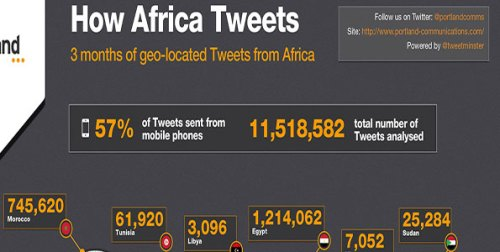 How Africa tweeted Q4 2011